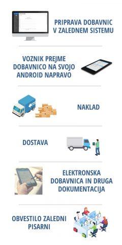 Infografika ePOD fraze SLO (1)