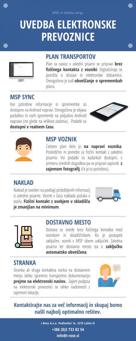 Infografika ePOD krajše SLO