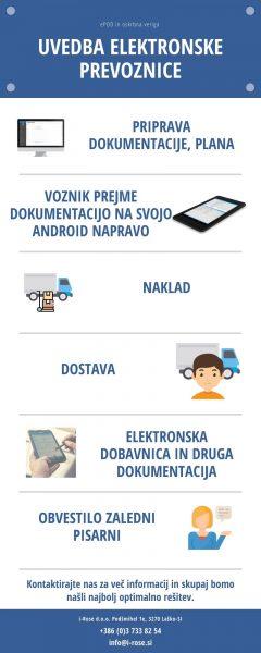 Interna logistika infografika